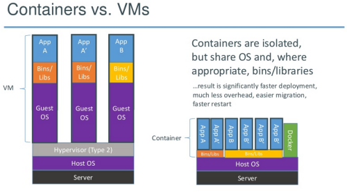 Docker Containers vs VMs