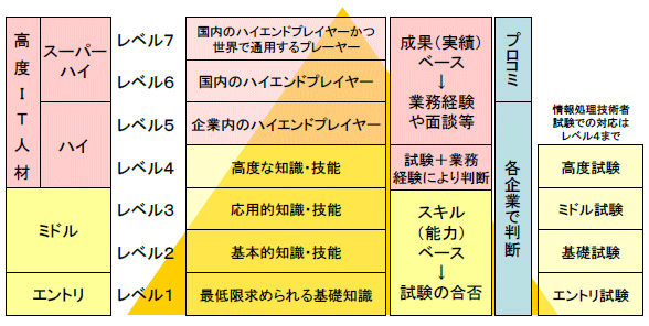 ITSSレベル 7段階