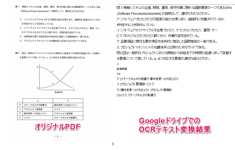 Googleドライブ OCR テキスト変換結果の比較