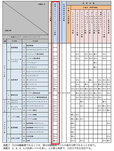 情報セキュリティマネジメント試験 出題範囲