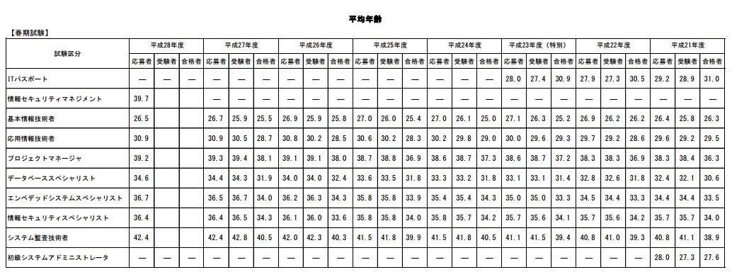 情報処理技術者試験 平均年齢