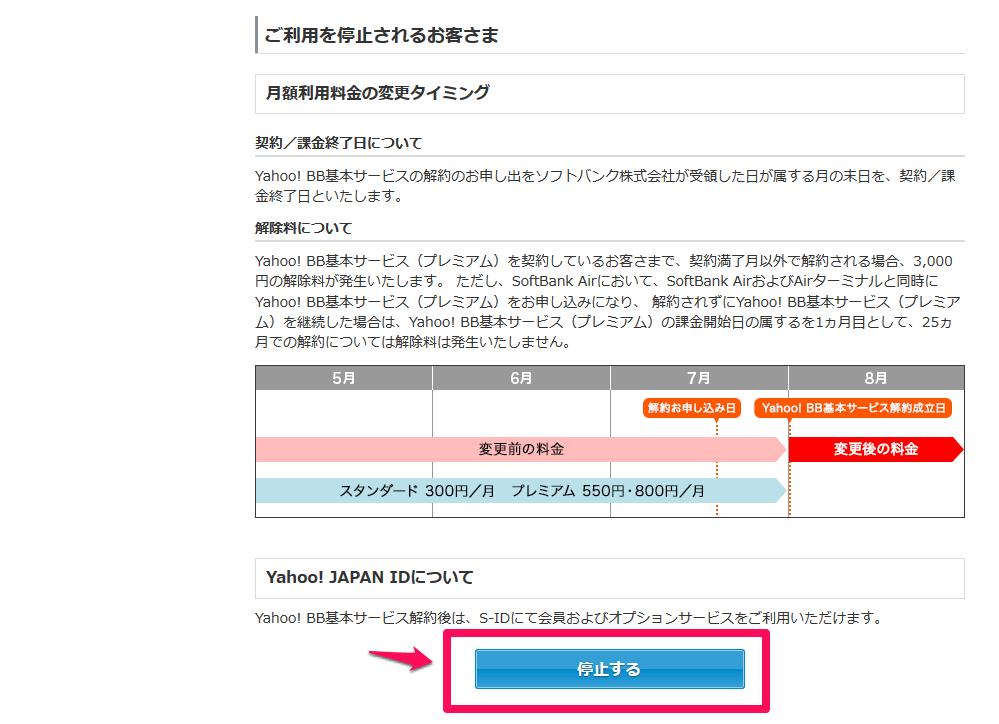Yahoo! BB基本サービス 停止する