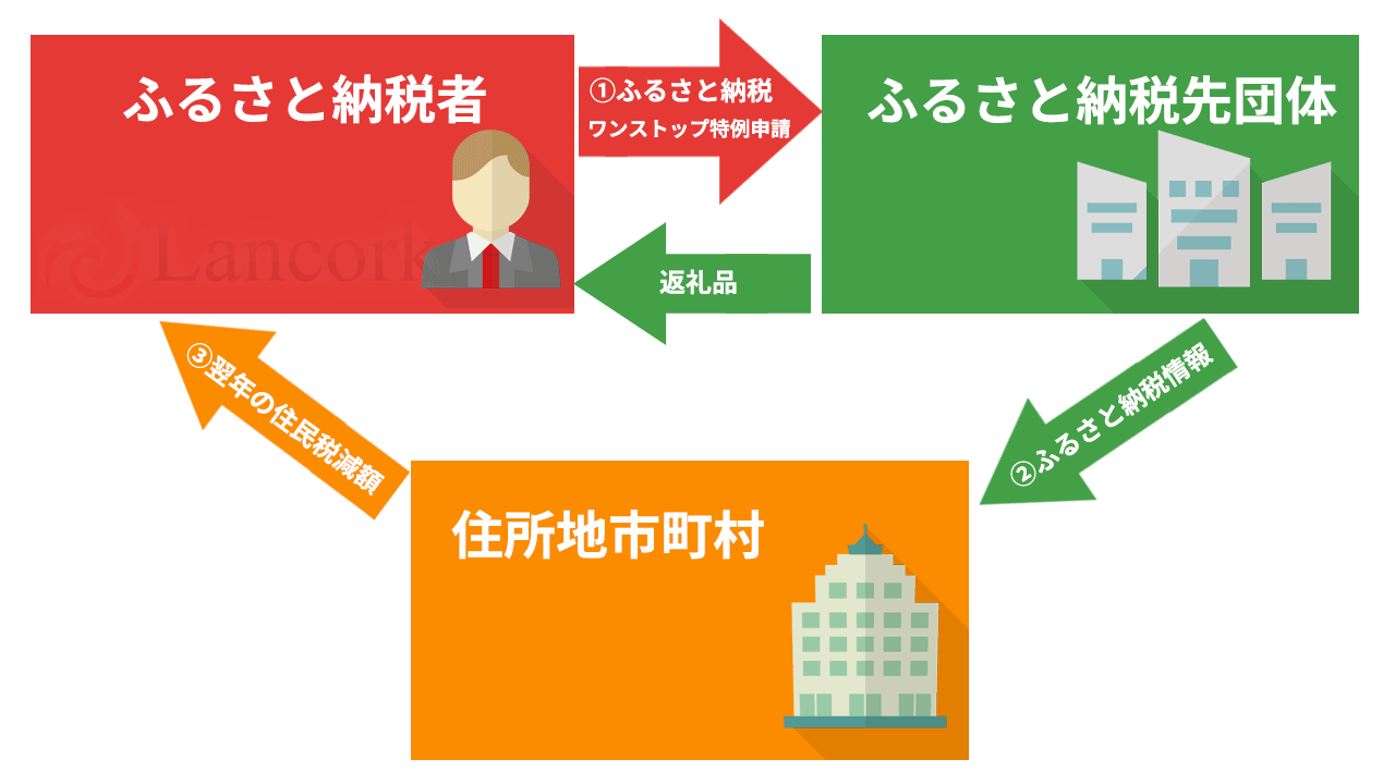 ふるさと納税 ワンストップ特例申請