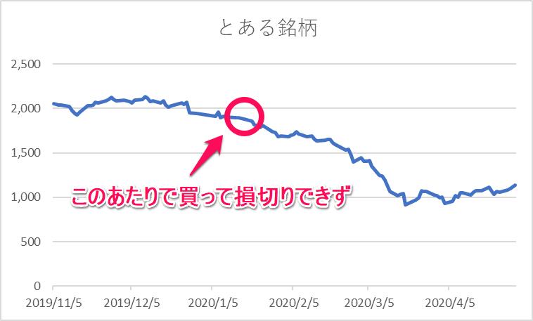 コロナショック株価暴落 損切りできず