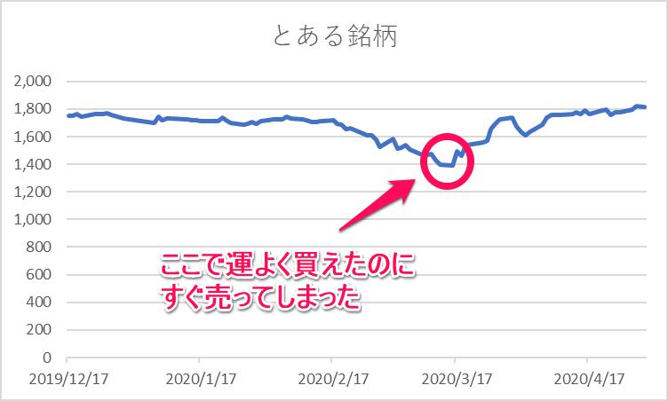 コロナショック株価暴落 損大利少